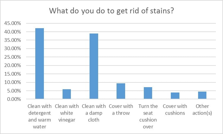 what-do-you-do-to-get-rid-of-stains