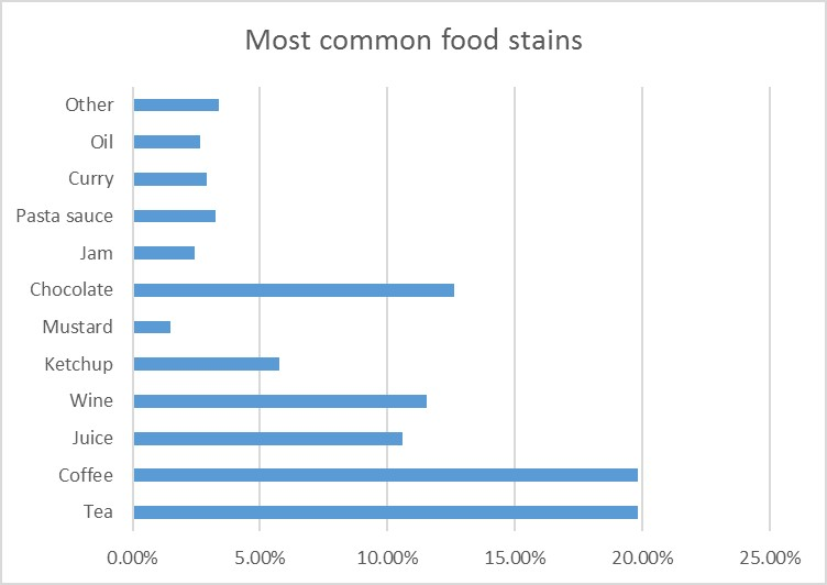 most-common-food-stains