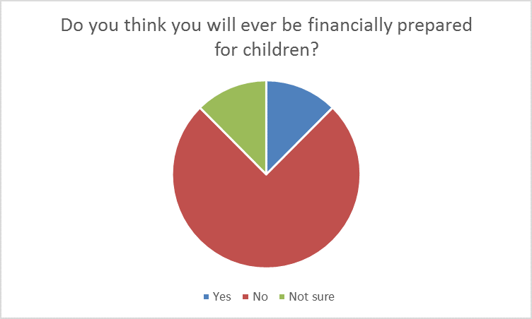 Do you think you will ever be financially prepared for children